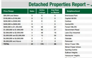 Burnaby North Real Estate Market Update