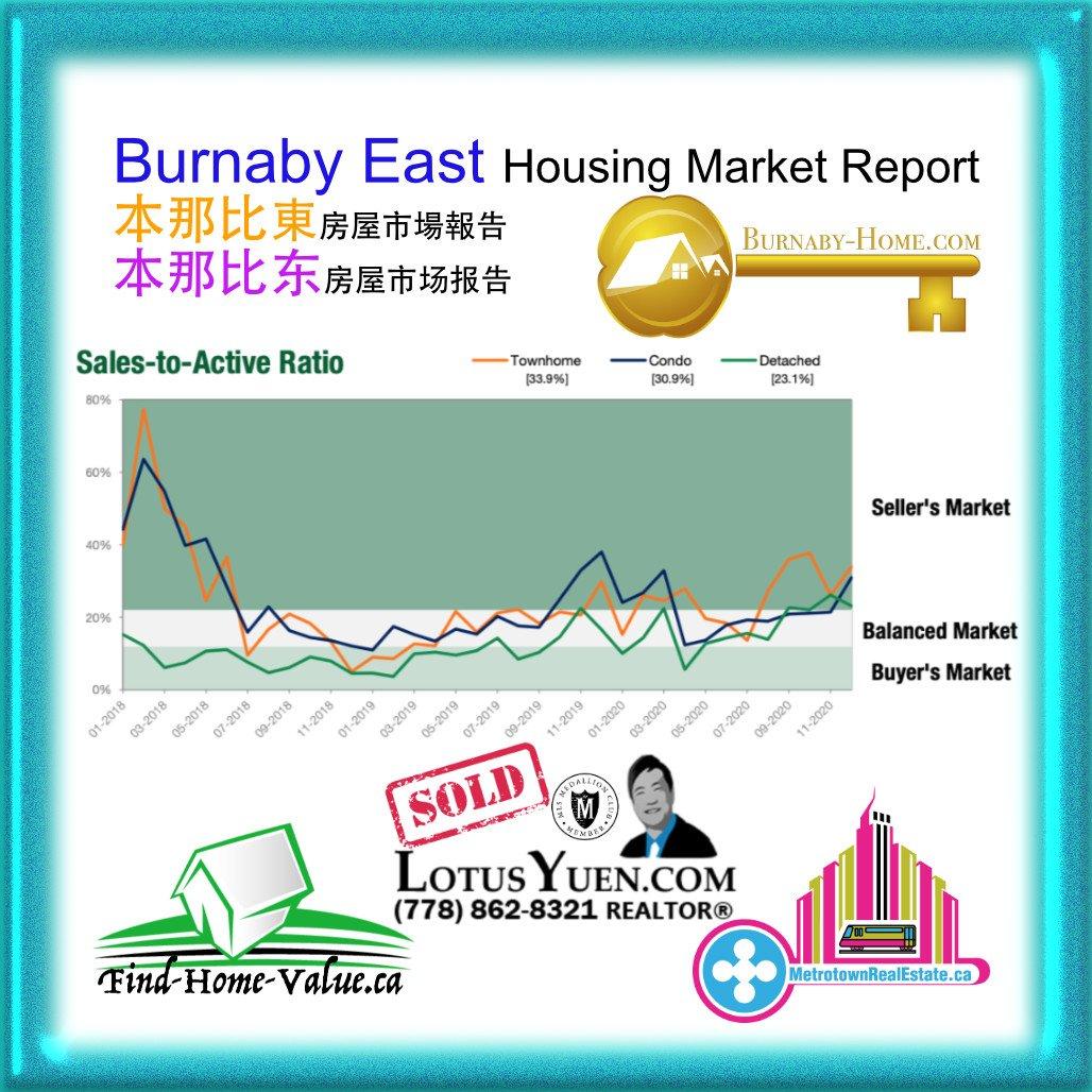 Burnaby East Housing Market Update May2021