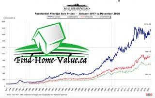 Vancouver West Real Estate Market Update