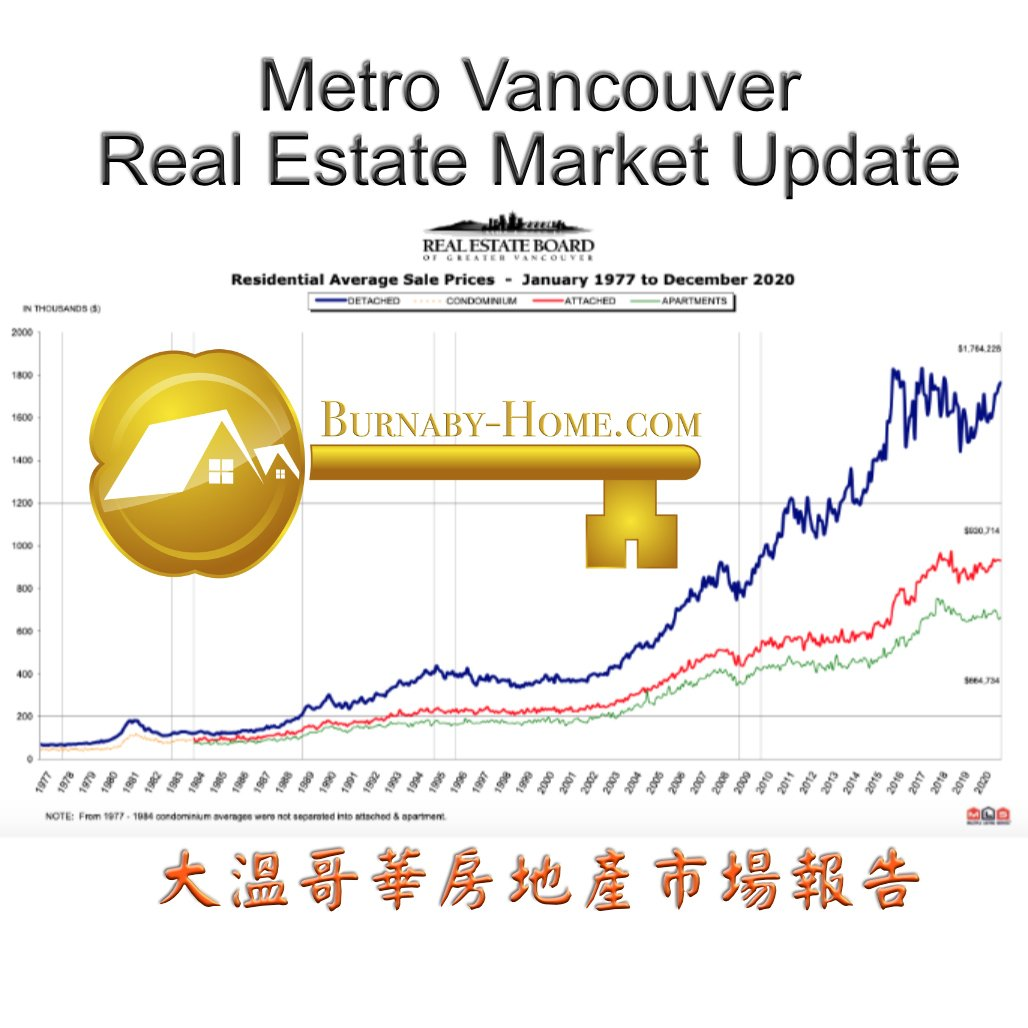 Greater Vancouver Housing and Real Estate Market Update April 2021